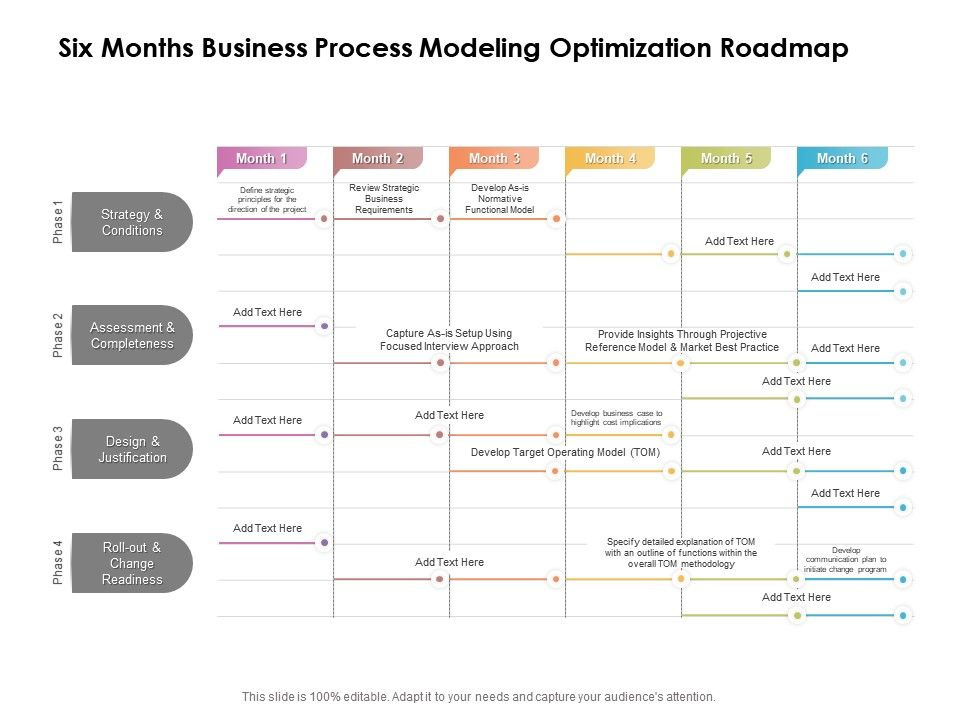 Six Months Business Process Modeling Optimization Roadmap Regarding Business Process Modeling Template