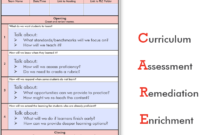 Virtual Plcs Staying Connected With Your Team Athlos For Plc Meeting Agenda Template